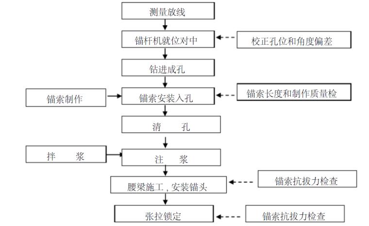 广州地区深基坑支护专项施工方案(专家评审_6