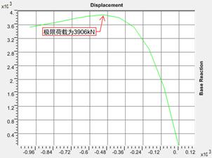 结构稳定极限承载力分析_10