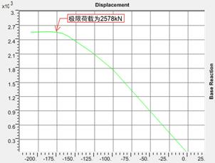 结构稳定极限承载力分析_12
