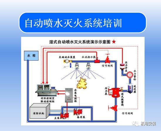 自动喷水灭火系统培训_1