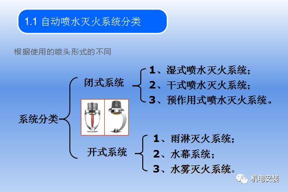 自动喷水灭火系统培训_3