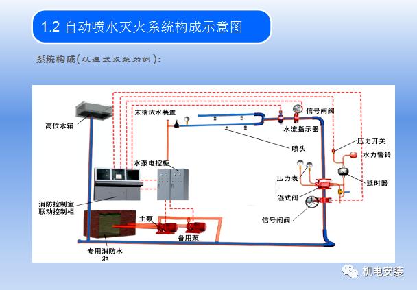 自动喷水灭火系统培训_4