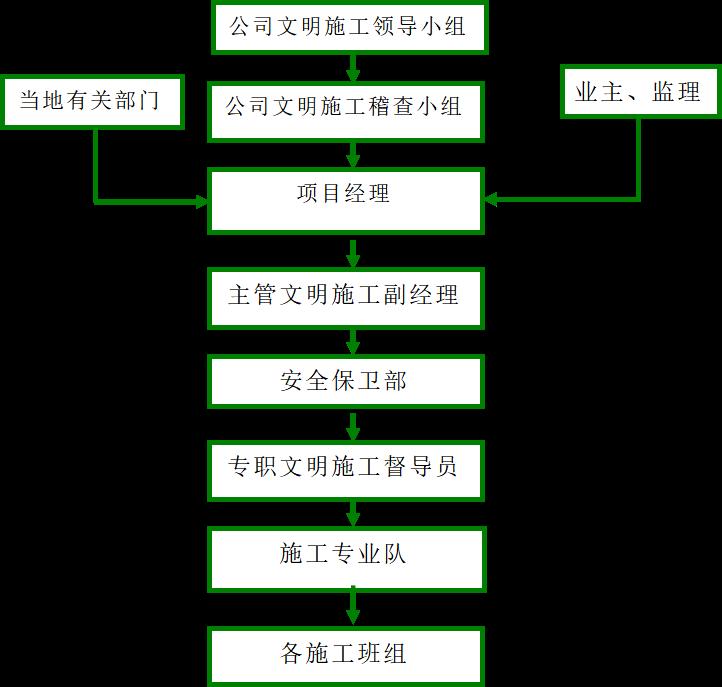 深圳地铁安全文明施工专项方案27页_2
