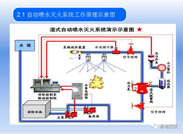 自动喷水灭火系统培训_7