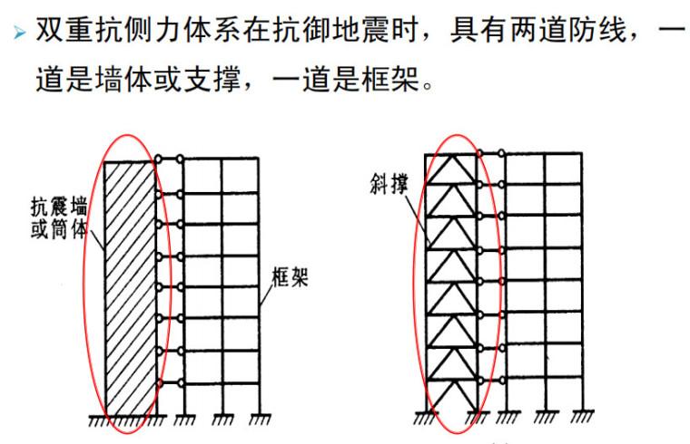 风荷载与地震作用抗震概念设计PPT(66P)_3