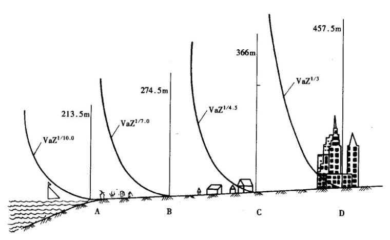 风荷载与地震作用抗震概念设计PPT(66P)_1