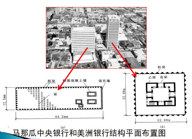 风荷载与地震作用抗震概念设计PPT(66P)_6