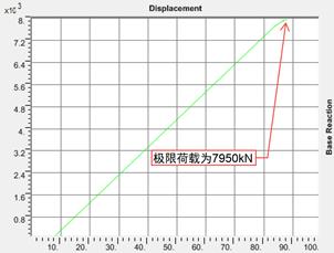 结构稳定极限承载力分析_20