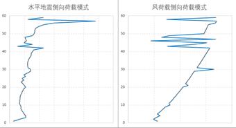 结构稳定极限承载力分析_23