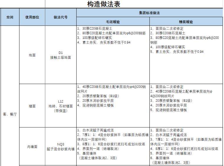 知名地产构造做法标准表_2