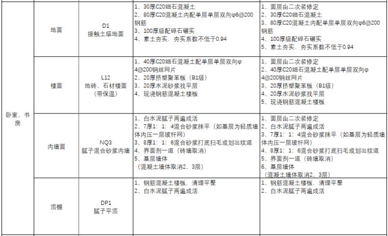 知名地产构造做法标准表_3