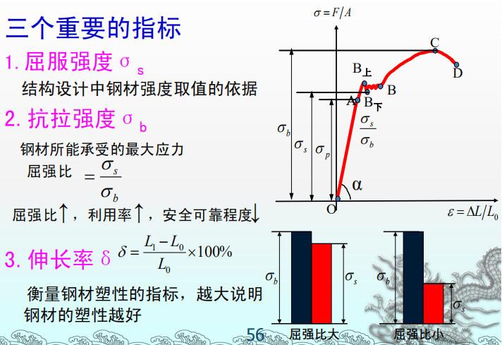[一键下载]建筑结构与选型讲义16章PDF-建筑结构选型之建筑结构材料讲义PPT(130P)_6