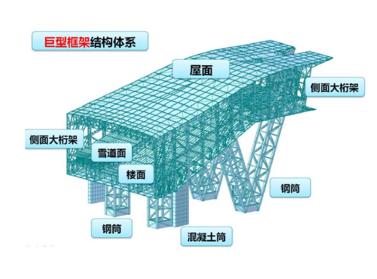 YJK在复杂结构设计中的应用PPT(82P)_1