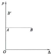 结构稳定极限承载力分析_1