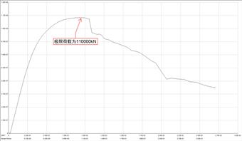 结构稳定极限承载力分析_25