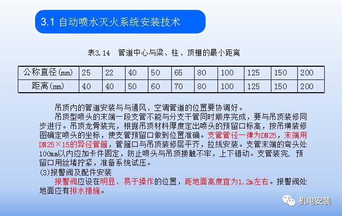自动喷水灭火系统培训_14