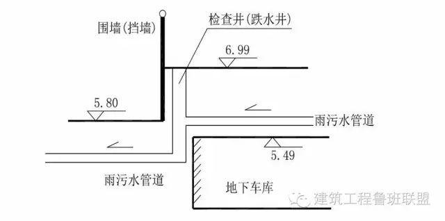 小区室外管网综合设计如何做?_4
