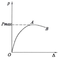 结构稳定极限承载力分析_2