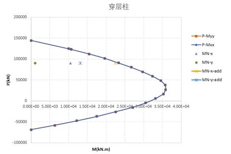 结构稳定极限承载力分析_54