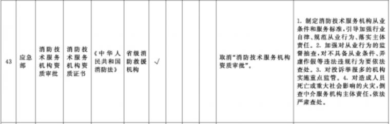 国务院宣布取消全国消防企业资质审批!_3
