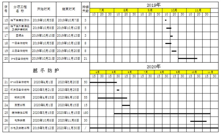 [哈尔滨]高层框剪结构公寓施工组织设计2019_7