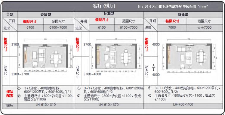 知名地产住宅户型空间模块产品手册(104页)_3