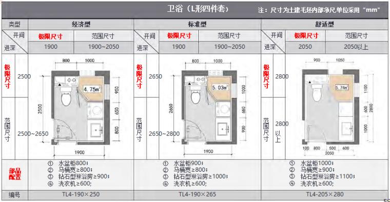 知名地产住宅户型空间模块产品手册(104页)_4