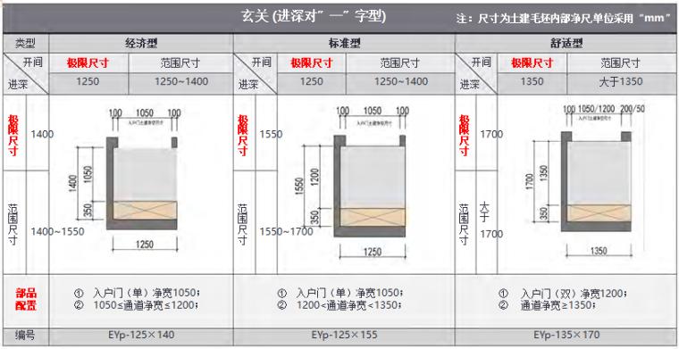 知名地产住宅户型空间模块产品手册(104页)_5