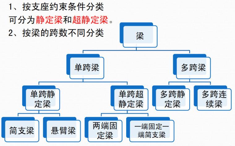 [一键下载]建筑结构与选型讲义16章PDF-建筑结构选型之梁式建筑结构讲解PDF(110P)_8