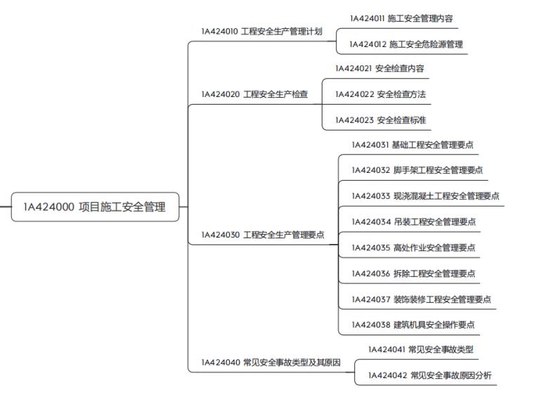 [一建]《建筑工程管理与实务》考试大纲2021_5