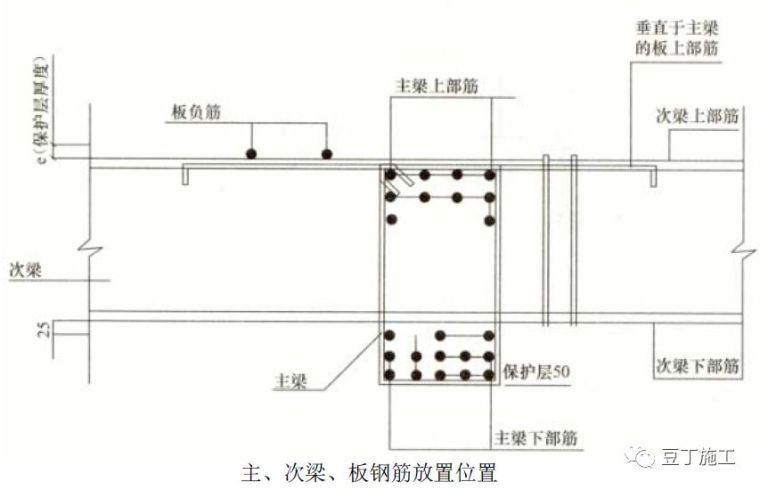全过程!钢筋工程质量管理标准图集!_38