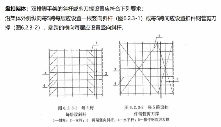 [国企]非扣件式高支模工程技术培训2020_6
