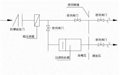 人防工程施工质量通病(通风安装工程)_5