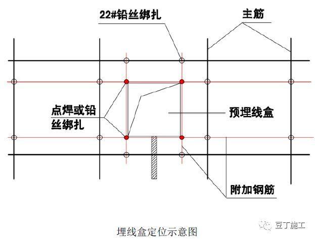 全过程!钢筋工程质量管理标准图集!_90