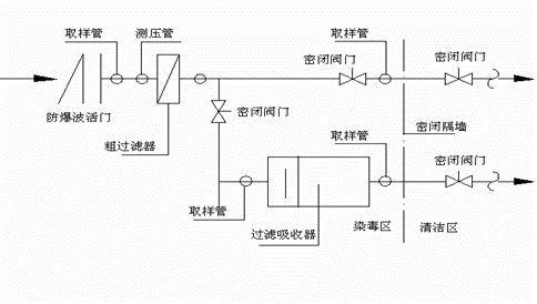 人防工程施工质量通病(通风安装工程)_6