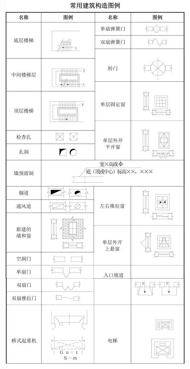 建筑工程图纸代号汇总,从此识图无压力!_3