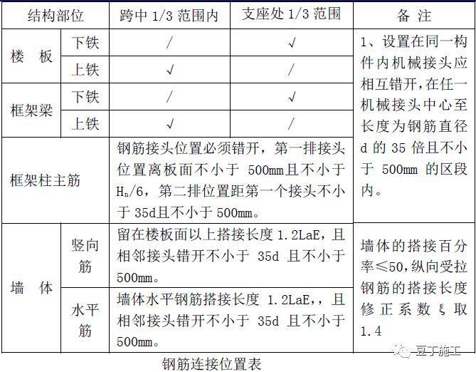 全过程!钢筋工程质量管理标准图集!_14