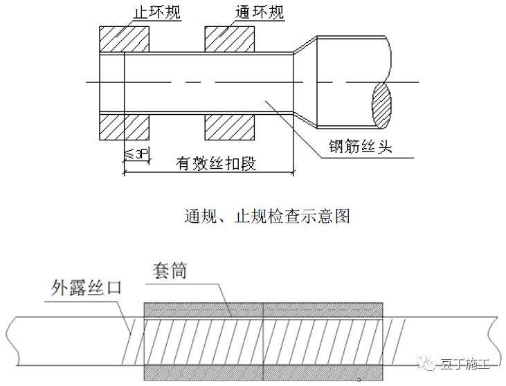 全过程!钢筋工程质量管理标准图集!_17