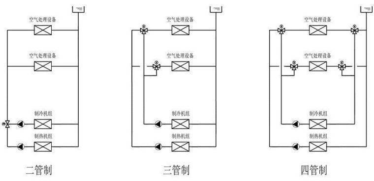 空调系统中两管制、三管制、四管制的优缺点_1