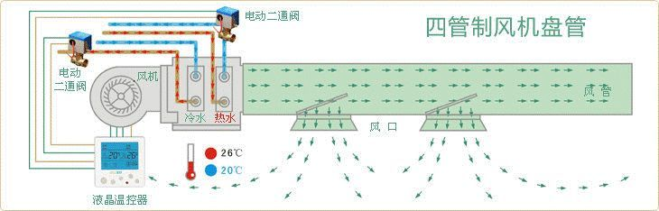 空调系统中两管制、三管制、四管制的优缺点_2