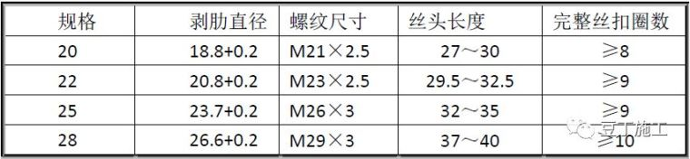 全过程!钢筋工程质量管理标准图集!_19