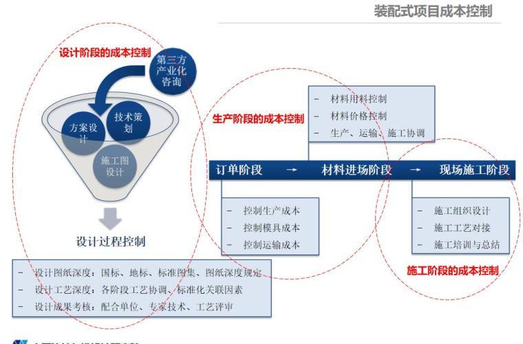 EPC工程政策解读与管理实施要点_4