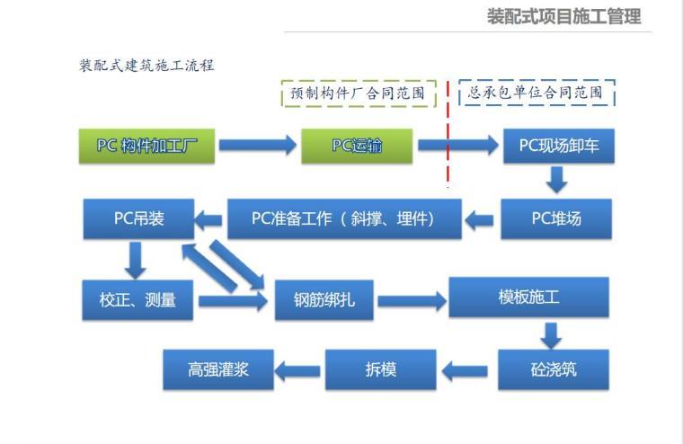 EPC工程政策解读与管理实施要点_3
