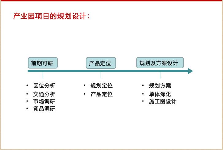 产业园区生态运营服务体系研究(53页)_4