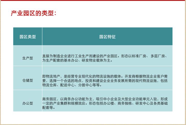 产业园区生态运营服务体系研究(53页)_2