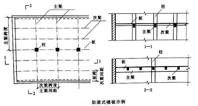 教你一点儿建筑知识:现浇钢筋混凝土楼板_2