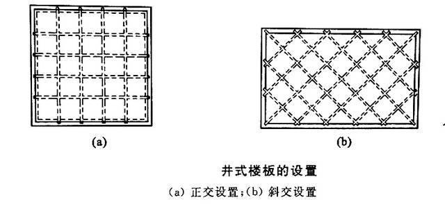 教你一点儿建筑知识:现浇钢筋混凝土楼板_3