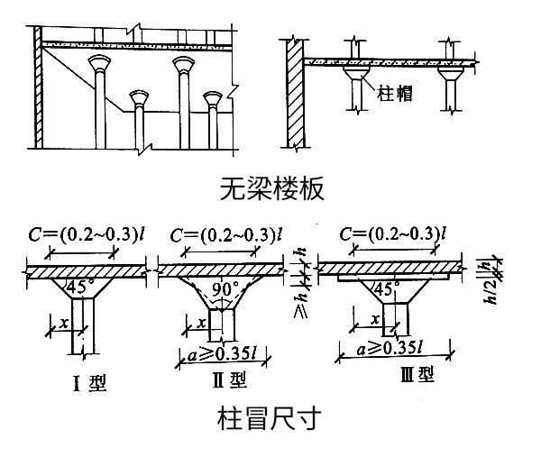 教你一点儿建筑知识:现浇钢筋混凝土楼板_4