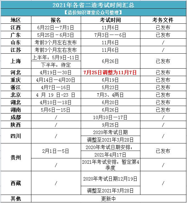 2021年河北省二造考试时间有变化!_4