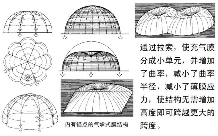 [一键下载]建筑结构与选型讲义16章PDF-膜结构的力学特点充气膜支承膜PDF(117P)_2